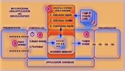 Architettura Java-Drools